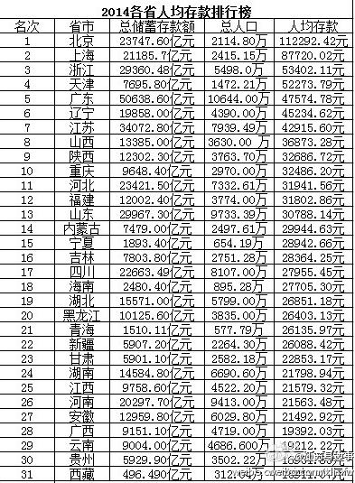 北上广人均存款_江苏人均存款